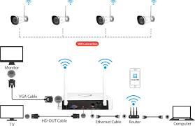 foscam fn3104w system connection