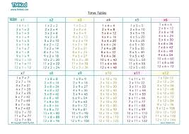 1 15 Multiplication Times Tabels
