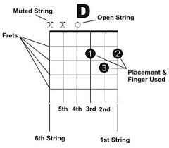 How To Read Guitar Chords Diagram