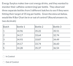 Caffeine Content In Energy Drinks Chart Solved Energy Surplus Makes Low Cost Energy Drinks And T