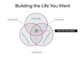 What Do You Want To Do Accomplish What You Want Most In Life Psychology Today