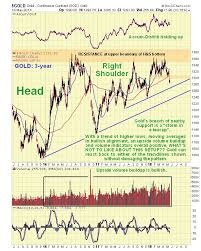 Two Year Silver Chart Technical Data Indicates Higher Gold And Silver Prices