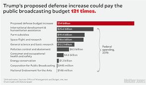 Why Trumps Military Budget Boost Doesnt Add Up Mother Jones