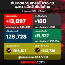 โควิดวันนี้ ไทยพบติดเชื้อเพิ่ม 13,897 ราย เสียชีวิต 188 ราย หายป่วย 13,527  ราย