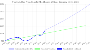 Sherwin Williams Stock Quote