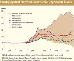 Uci Info Viz Todays Recession Vs The Great Depression