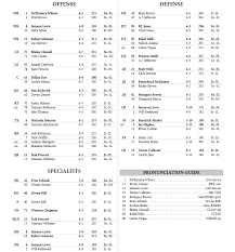 Msu Depth Chart Mississippi State Football Releases First Depth Chart For