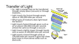 How Many Miles Does Light Travel In A Second Behaviors Of Light So What Happens When Light Enters Or