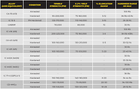 Steel Alloy Chart Ss Alloy Chart 400 Barron Industries