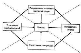 Реферат Человеческий фактор антикризисного управления  Рис 1 2 Причины конфликтов порожденных трудовым спором