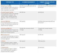 full coverage car insurance in alabama