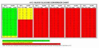 Blood Glucose And A1c Chart A1c Chart Conversion Www Bedowntowndaytona Com