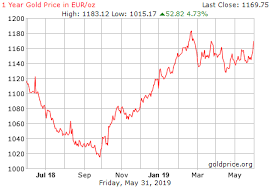 Gold Euro Chart Gold Price History