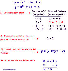steps to solve quadratic equation by factoring