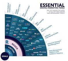 6 Essential Seo Tools Smart Insights