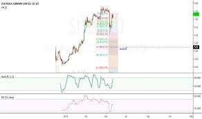 Sisb Stock Price And Chart Set Sisb Tradingview