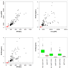 Free Mailing Label Cool A Scatterplot Of The Label Free SPRarrays Vs Fluorescence Arrays
