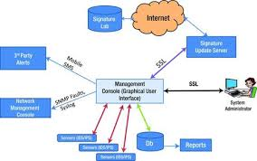 Intrusion Detection And Prevention Systems Springerlink