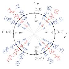 Radian Angle Chart Are You Sorry You Slept Through Trigonometry Yet You Will Be