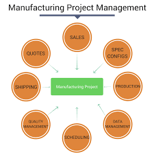Erp Chart Erp Software And Its Application In The Manufacturing Industry