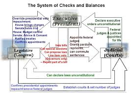 Executive Branch Flow Chart A Seris Of Checks And Balences Between The Three Brances