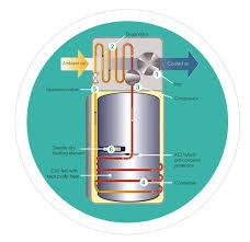Heater Pump Heat Pump Water Heaters Working Principle