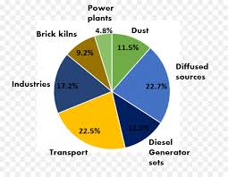 Pollution Chart Images India Natural Clipart Pollution Chart Product