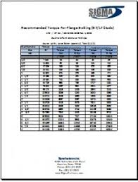Bolt Tightening Torque Chart In Nm Fluoropolymer Coated Bolt Torque Sigma Fasteners