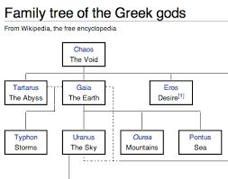 I Love Charts Family Tree Of The Greek Gods