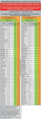 Awesome Mooch Battery Chart Facebook Lay Chart