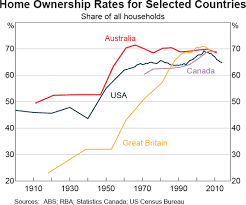 Homeownership Rate Chart Home Ownership Rates Submission To The Inquiry Into Home