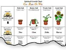 Parables Of Jesus Spiritual Growth Chart Powerpoint
