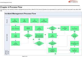 Itil Request Fulfillment Process Flow Chart Infasme Support Incident Management Process Version 1 0