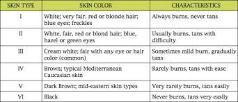 Detailed Fitzpatrick Skin Type Chart Fitzpatrick Skin Type