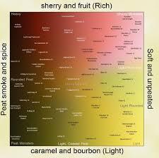 Bourbon Flavor Chart Pin On Whisk E Y Lovin