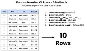 pandas number of rows 6 methods