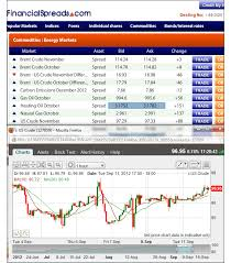 Futures Trading Charts Quick Guide To Commodities Trading