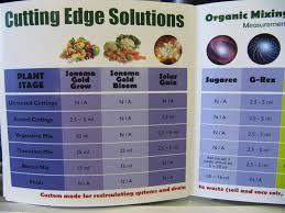 Cutting Edge Feeding Chart Hydro Store Gorilla Gardener Hydroponics Consultants