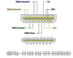 mini hdmi pinout diagram wiring diagram expert mini hdmi pinout wiring diagram wiring diagram world mini hdmi cable wiring diagram mini hdmi pinout diagram