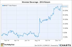 Monster Stock Price Chart Monster Beverage Soared 65 In 2014 Whats Next The