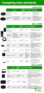 Comparing Alexa Google Assistant Cortana And Siri Smart