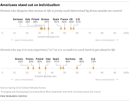 5 ways <b>Americans</b> and Europeans are different | Pew Research Center
