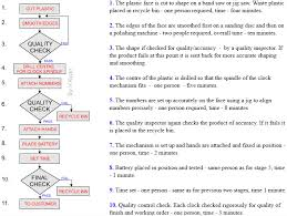Flowcharts Planning For Mass Production