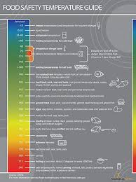 Food Temperature Chart Danger Zone Food Safety Temperatures Poster