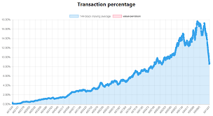 Bitcoin Segwit Adoption Rate Games That Win Bitcoin
