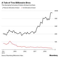 Mukesh Ambani The 41 Billion Wealth Gap That Divides