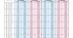 Pitch Diameter Chart 73 Logical Metric Pitch Diameter Chart