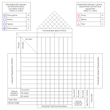 House Of Quality Chart Quality Function Deployment Chart Template Qfd Matrix