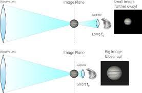 Telescope Equations Magnification