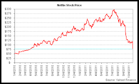 Netflix Stock Price Chart Why Netflix Stock Is So Volatile